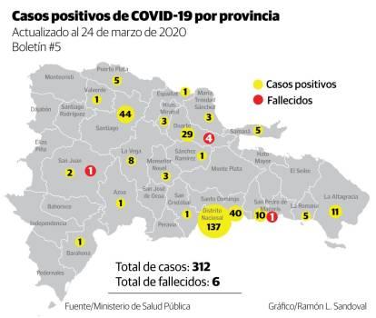 Photo of Casos positivos a coronavirus en la provincia Duarte aumentaron un 70%