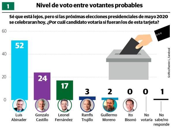 Photo of Luis Abinader ganaría con el 52%, seguido de Gonzalo Castillo con el 24%, y Leonel Fernández con el 17%
