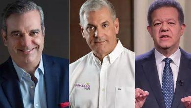 Photo of Abinader sacaría 42.8%, Leonel un 31.2% y Gonzalo 22.4%, según encuesta de Market Reports