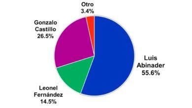 Photo of Abinader 55.6%, Gonzalo 26.5% y Leonel 14.5%, según encuesta ABC