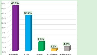 Photo of Gonzalo 46.9%, Luis 36.7% y LF 9.5%, según una encuesta de Dorín Cabrera