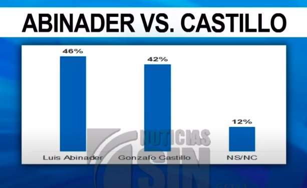 Photo of En una segunda vuelta, Abinader ganaría a Gonzalo Castillo 46 a 42%