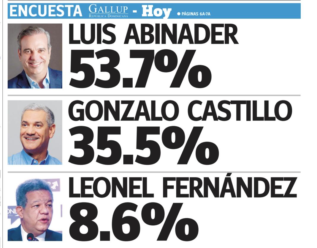 Photo of Encuesta Gallup: Luis Abinader 53.7%, Gonzalo Castillo 35.5% y Leonel Fernández 8.6%
