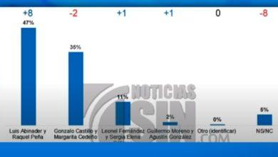 Photo of Abinader 47.52%, Gonzalo 35%, LF 11% y Moreno 2%, según Mark Penn