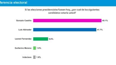 Photo of Gonzalo 45.1%, Abinader 41.7% y LF 9.8%, según encuesta de firma PoliRD