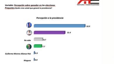 Photo of Abinader ganaría en primera vuelta con un 51.2% según nueva encuesta; Gonzalo Castillo 33%