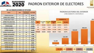 Photo of El padrón de los dominicanos en el exterior creció 54.97%, según JCE